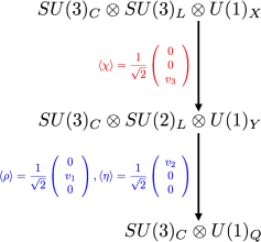 The symmetry breaking pattern of the 331 model.