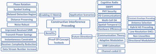 Various aspects of interference exploitation via symbol-level precoding