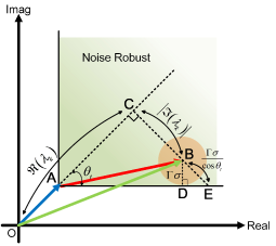 Characterization for noise-robust CI condition