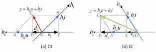 Geometrical representation of CI and DI