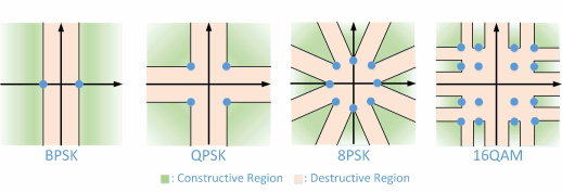 CI region characterization for PSK and QAM constellations