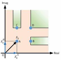QAM, 'symbol-scaling'