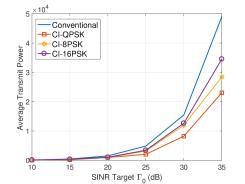 Transmit power v.s. SINR threshold