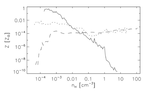Metallicity-density relation in the early Universe. Mass-weighted, average metallicity as a function of gas density, shown 15 (