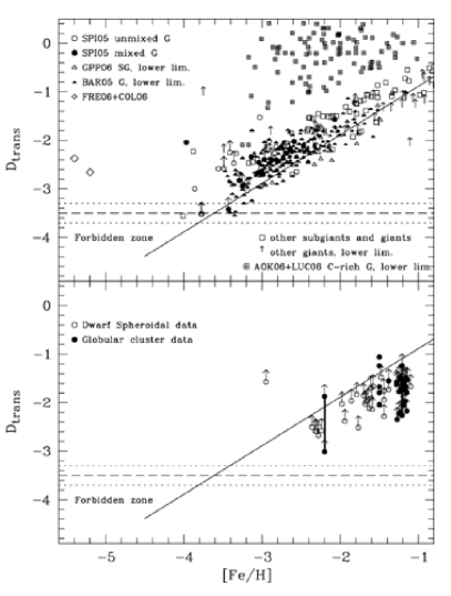 Testing theories for the critical metallicity with stellar archaeology. Shown is the transition discriminant,