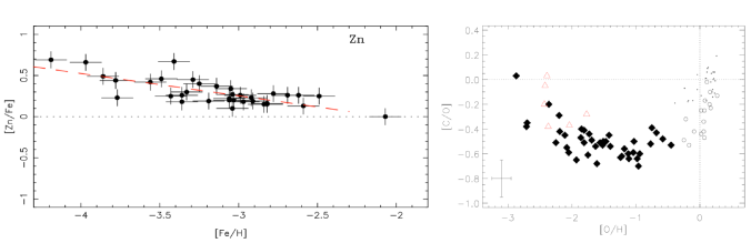 Evolution of Zink and carbon in the metal-poor, Galactic halo. The data by