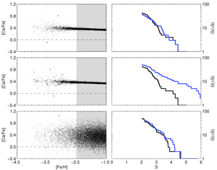 The possibility of detecting star clusters in the Milky Way halo. The left panels show the predicted distribution of