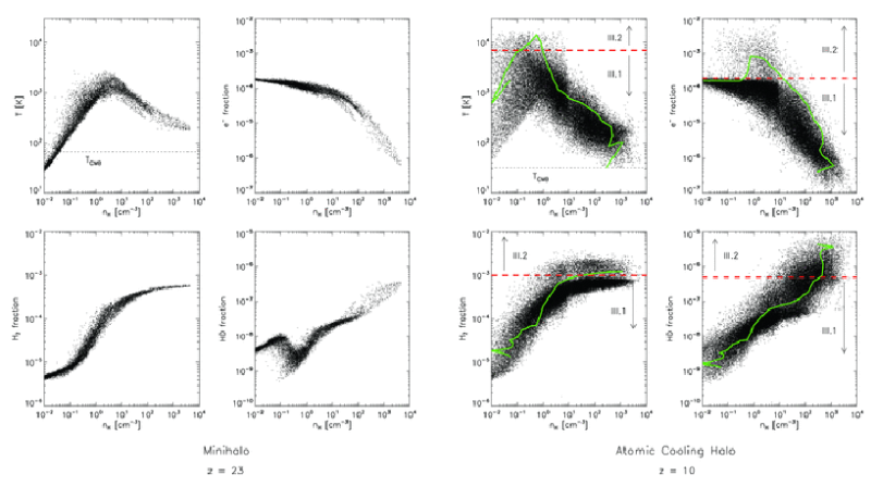 Cooling channels in primordial gas. Gas properties inside a minihalo (
