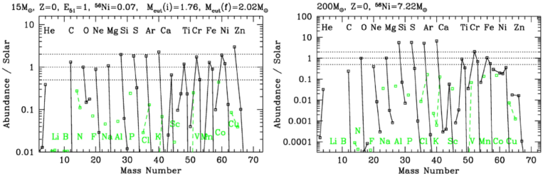 The abundance pattern in the ejecta (after radioactive decay) of a