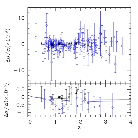 The fine structure constant determined by quasar absorption lines at several redshifts. Open (blue) circles are the data from