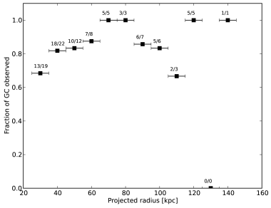 The fraction of GCs in our measured sample as a function of