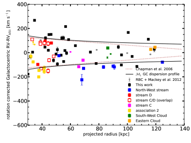 Galactocentric radial velocities for our GC sample, corrected for the measured rotation and the systemic motion of M31, versus projected radius from the M31 centre. The different coloured symbols mark groups of GCs projected on various stellar streams as indicated. The solid line corresponds to our most-likely velocity dispersion profile for the outer halo GCs. The dotted line describes the velocity dispersion of kinematically selected metal-poor giant stars as measured by