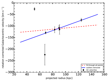 Galactocentric radial velocity, corrected for the measured rotation and systemic motion of M31, as a function of projected radius for the 7 GCs that lie projected on top of the North-West Stream. The dashed red line is a linear fit through all the data points, while the solid blue line is the fit after excluding the two innermost GCs. This latter fit has a slope of
