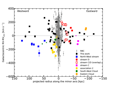 Galactocentric velocities, corrected for the systemic motion of M31, versus projected distance along the major (left panel) and minor (right panel) optical axes of M31. The colours mark GCs that lie on specific stellar debris features, further discussed in Section