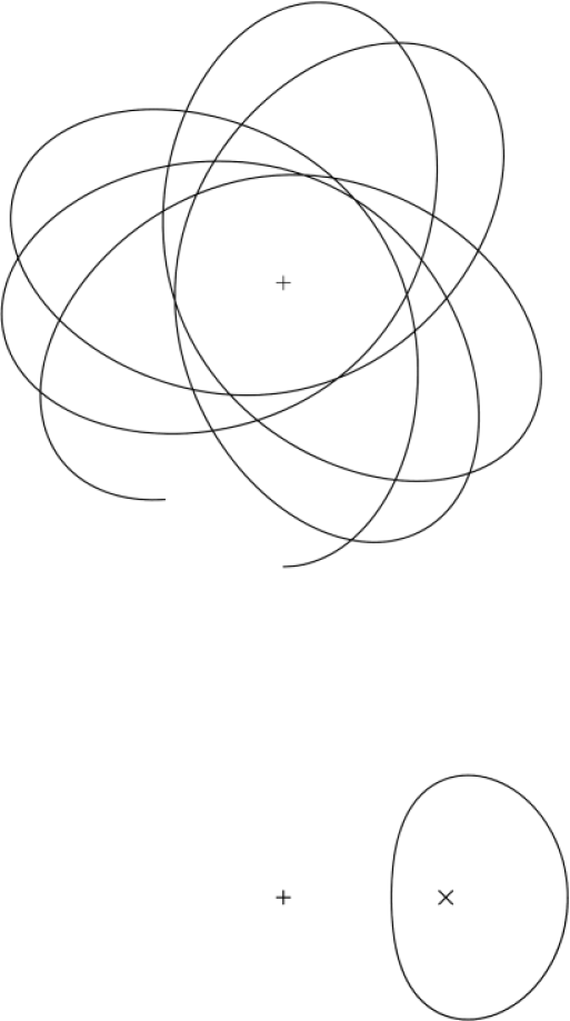 An eccentric orbit in the midplane of an axisymmetric potential. The center of the potential is marked with a plus. The orbit is drawn in the inertial frame above and below in a frame that rotates with the guiding center, marked with a cross. Since the star conserves
