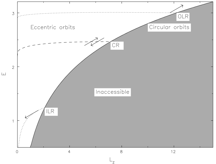 The Lindblad diagram for a razor-thin disk galaxy model. Circular orbits lie along the full-drawn curve and eccentric orbits fill the region above it. Angular momentum and energy exchanges between a steadily rotating disturbance and particles move them along lines of slope