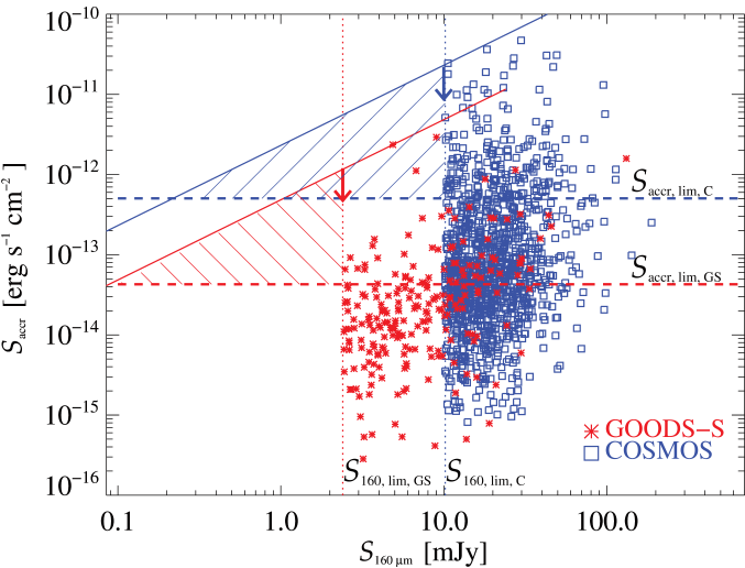 Distribution of GOODS-S (red asterisks) and COSMOS (blue squares) sources classified as AGN, as a function of