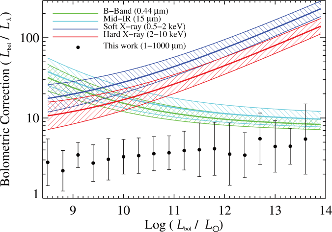 Distributions of AGN bolometric corrections. The regions traced by solid lines represent various trends of