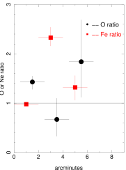 Ratio of the abundances derived from the