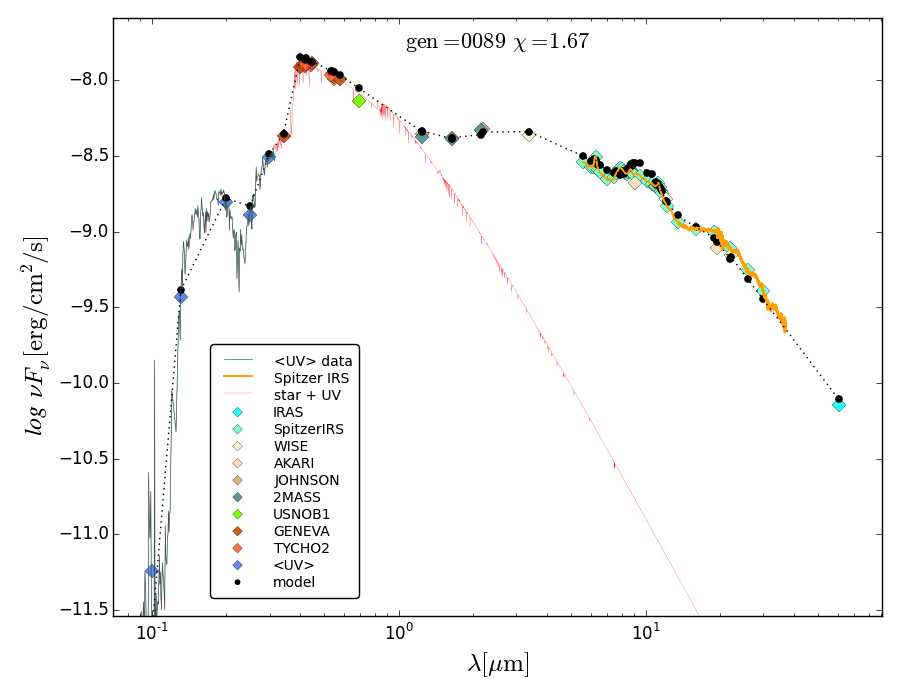 SED-fitting models after reddening, in comparison to all photometric and low-resolution spectroscopic data. All spectroscopic data have been converted into a small number of spectral points. The red line is the fitted photospheric + UV spectrum of the star. The black dots represent the fluxes computed by