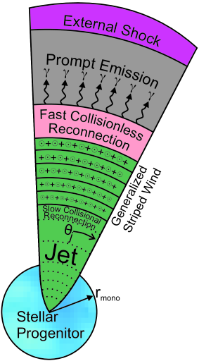 Reconnection switch concept: Collapsar model or some other system produces a jet (with opening half-angle
