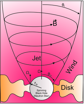 GRB jet structure near the central engine: A relativistic MHD jet is driven by a compact object with rotation frequency