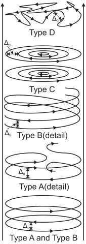 Magnetic field reversals at large radii: Shows substructure types A-D at large radii where the toroidal field dominates and the flow carries many field reversals harboring current layers separated by length scale