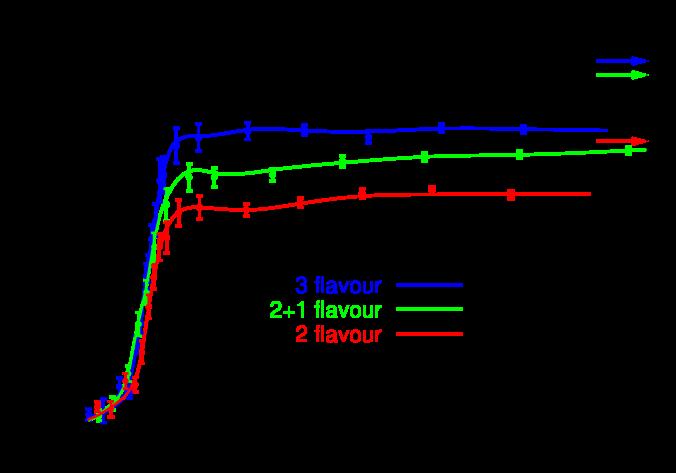 Lattice QCD results