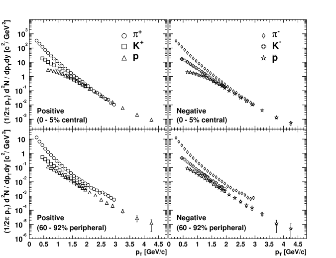 Transverse momentum distributions for pions, kaons, protons, and anti-protons in Au+Au collisions at