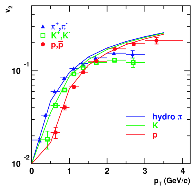 for pions, kaons and protons produced in minimum-bias collisions at RHIC