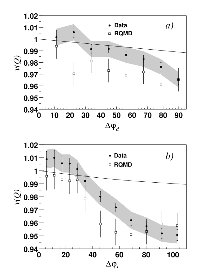 for the 10% most central events in data and RQMD, as a function of the azimuthal interval in degrees of reconstructed tracks, either a) at the detector,
