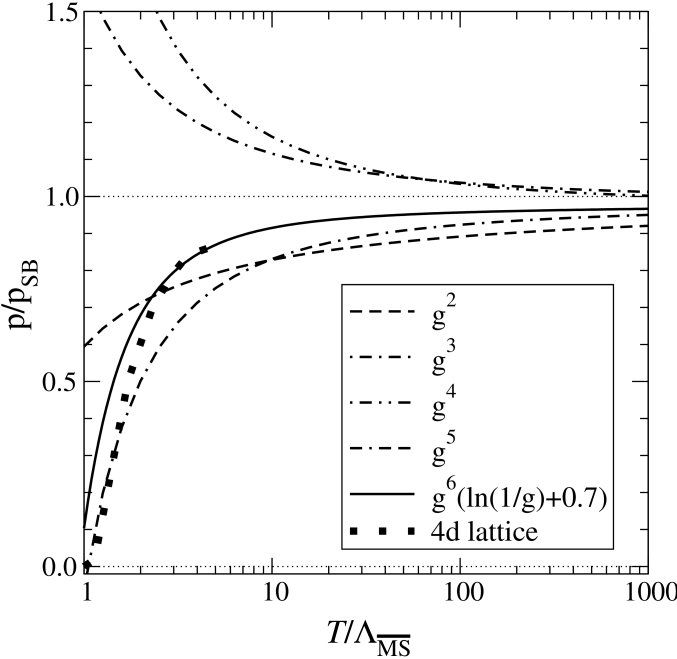 Perturbative QCD results for the pressure as a function of temperature at various orders normalized to the Stefan-Boltzmann value