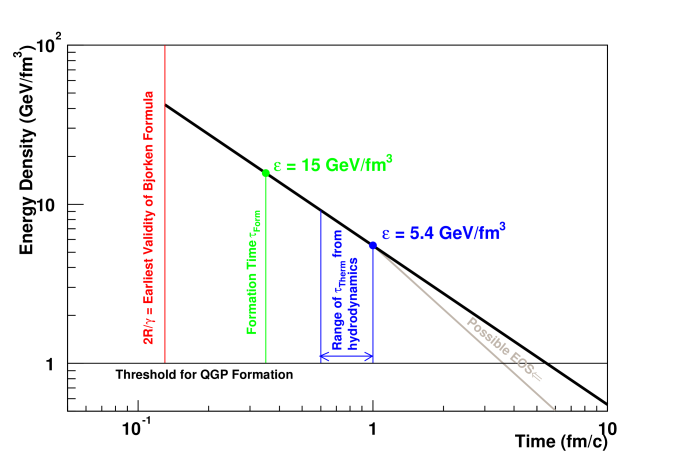 Schematic drawing of the time and energy density scales derived through the Bjorken picture.
