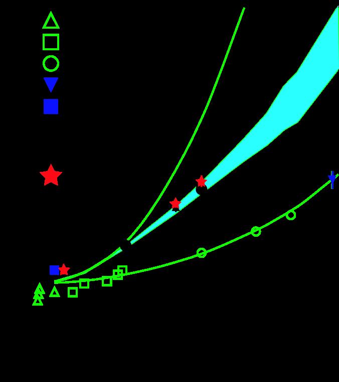 Figure from Li and Wang
