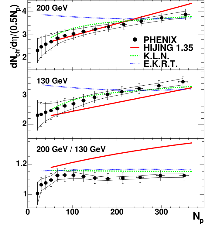 Multiplicity per participant nucleon pair, as a function of centrality, for