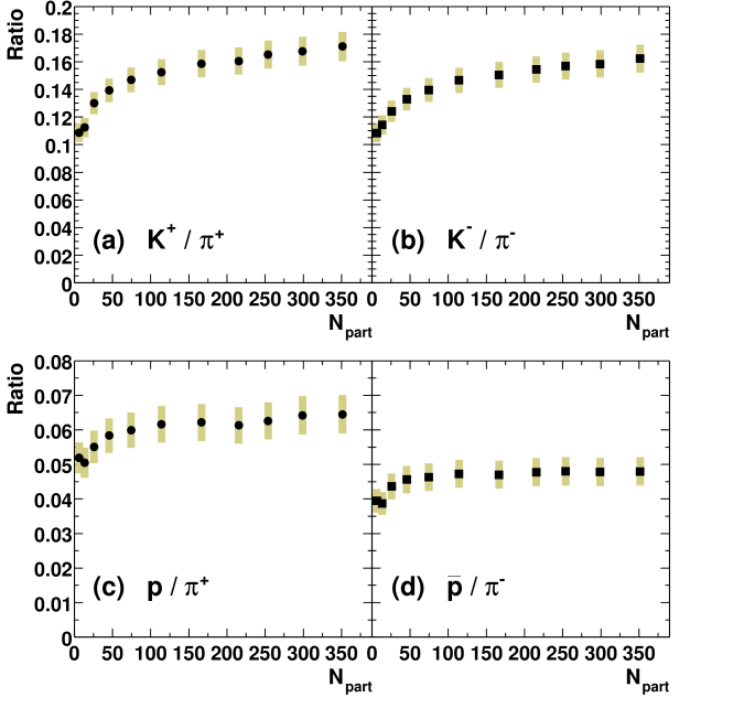 Centrality dependence of particle ratios for (a)