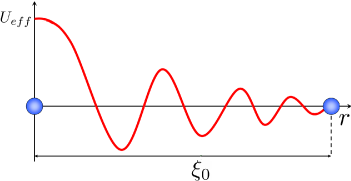 Fig. 1. Friedel oscillations in the effective interaction of two particles as a result of the polarization of the fermionic background, where