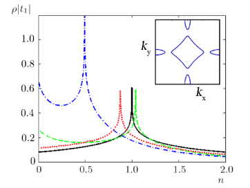 Fig. 3. Modification of the density of electronic states and the shift of the Van Hove singularity in the Hubbard model on a square lattice upon a change in the hopping integrals: