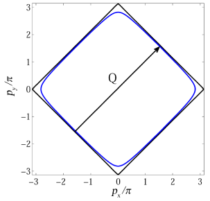 Fig. 4. Fermi surface for a nearly half filling (