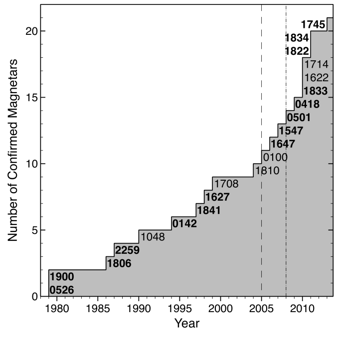 Number of confirmed magnetars discovered over time. Labels in boldface indicate the source was either discovered or later detected by an all-sky X-ray/soft gamma-ray burst monitor. The dashed and dot-dashed lines mark the launches of