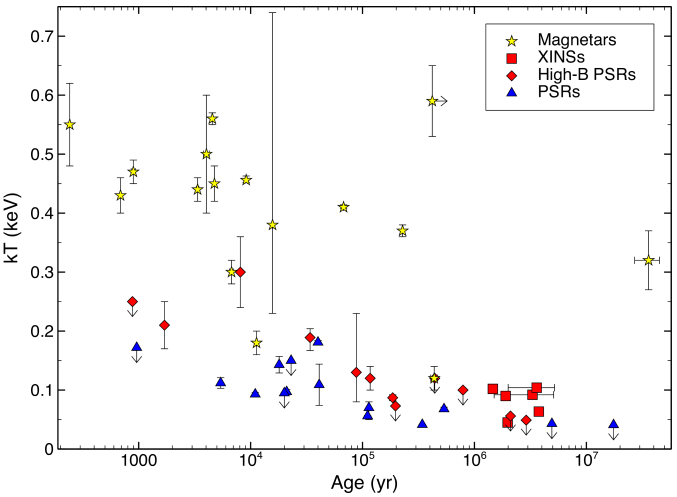 Blackbody temperatures vs.characteristic ages for magnetars (yellow stars), XINSs (red squares), high-