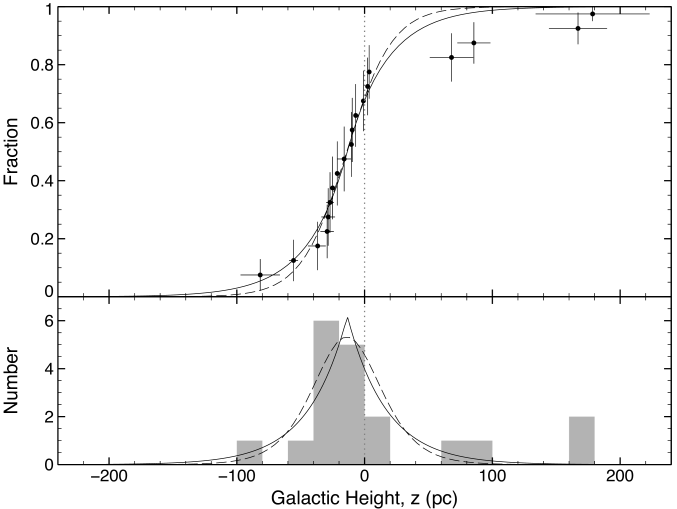 Top panel: Cumulative distribution function of the height