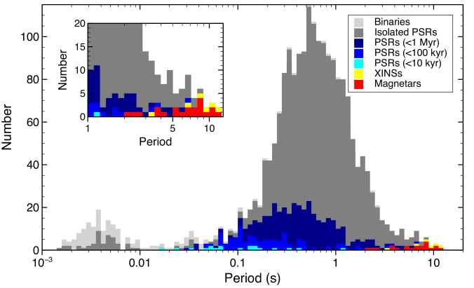 Histogram showing the distribution in pulse period of all known radio pulsars (colors as in Figure