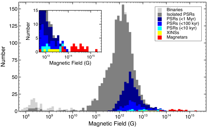 Histogram showing the distribution in magnetic field
