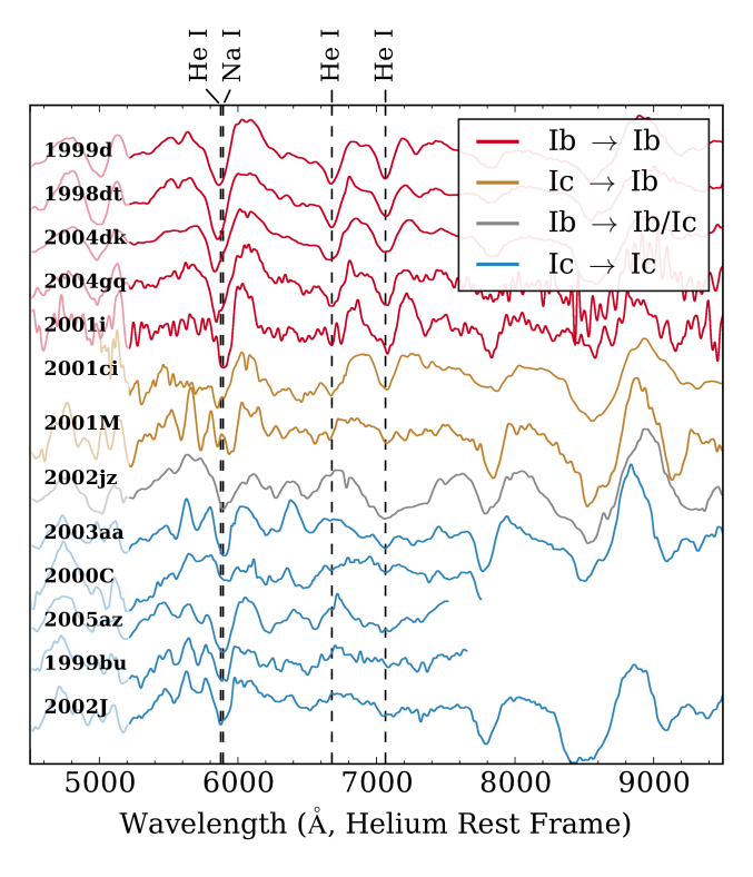 Representative sample of spectra of the SNeIb and Ic in our sample, observed between 5 and 20days after peak brightness, as well as spectra of three SNe for which we provide updated classifications (SNe 2001M, 2001ci, and 2002jz). We have subtracted a spline continuum from these spectra, smoothed them with a 50ÅGaussian kernel, and shifted them in velocity space to align their He i features (or Na i