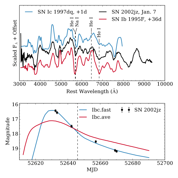Top: spectrum of SN2002jz from 2003-01-07 (corrected for a MW reddening of