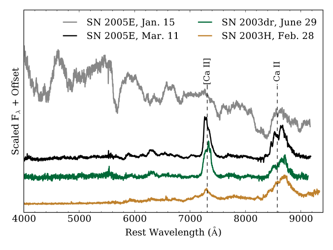 Spectra of the Ca-rich objects in our sample. For SN2005E we present photospheric and nebular spectra; for the other objects we only have nebular spectra.