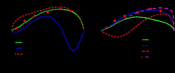 Beam asymmetry data from