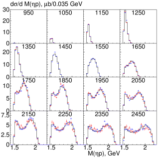 Invariant mass distributions of