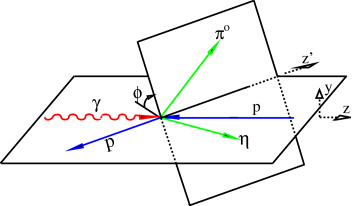 Left hand side: Vector and angle definitions in the c.m. system.